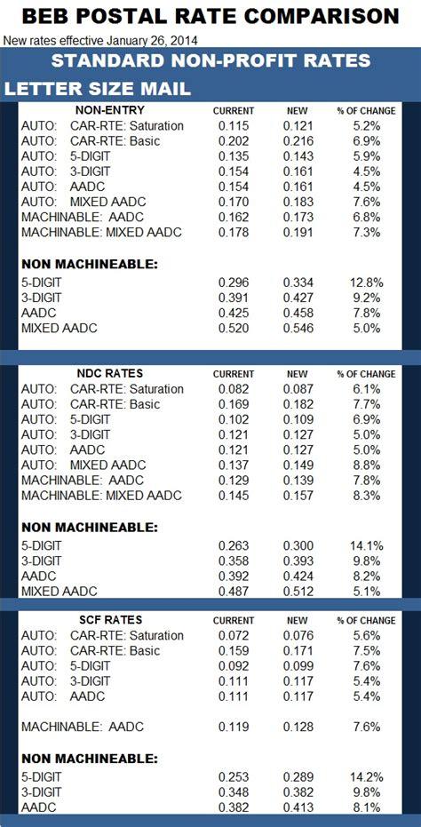 standard np letter rate comparison bebtexas