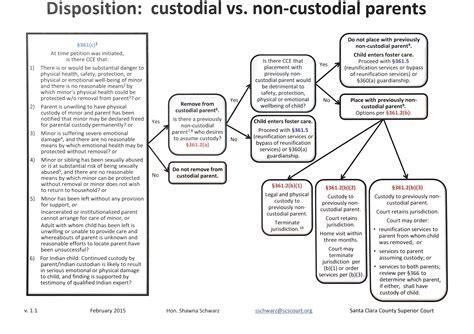 custodial parent disposition custodial vs non custodial parents visual law library