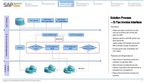 SAP Business One & Woogjin Holdings Overview_En