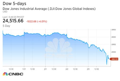 stock market plunged today nightly business report