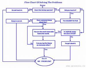 Flow Chart Of Solving The Problems