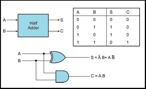 Half Adder Full Circuit Electronics