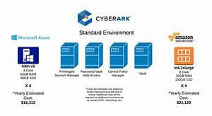 Cyberark Architecture Diagram