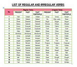Regular and Irregular Verbs List English