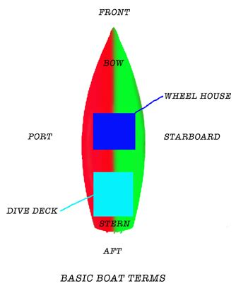 Boat Terms Left And Right by Starboard Mullowaydive Adventures
