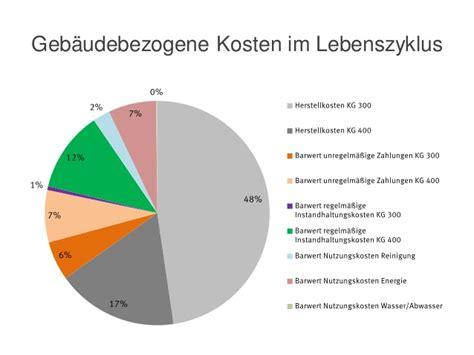 kosten wasser abwasser pr 228 sentation prof dr manfred hegger deutsche gesellschaft f 252 r nach