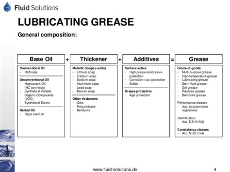 Lubrication Grease Grades