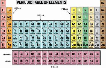 Periodic Carbon Elements Table Labeled Electrons Valence
