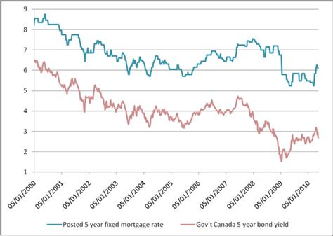 ubank 5 year fixed rate five year fixed mortgage rate trends moneywise