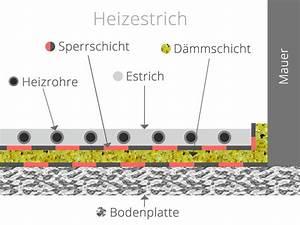 Estrichaufbau Mit Fußbodenheizung : estrichaufbau verschiedene m glichkeiten gleicher zweck ~ Michelbontemps.com Haus und Dekorationen