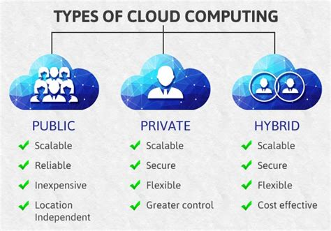 Types Of Cloud Computing  Advantages And Disadvantages. Simple Website Design Software. Organic Mattress King Size Nyu College Board. Small Business Email Archiving. Metal Roofing Baton Rouge Tempe Pool Service. Steam Pro Carpet Cleaning Hilton Honors Cards. Web Developer School Online San Area Network. Real Estate Attorney Ohio Furnace Santa Rosa. How Effective Is Radiation Therapy For Cancer
