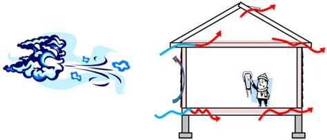 The Importance Of An Effective Wind Barrier
