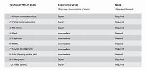Technical writer position description - essayhelp308.web ...