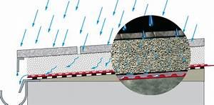 Drainage Hauswand Aufbau : terrassenplatten sicher auf beton verlegen jonastone ~ Whattoseeinmadrid.com Haus und Dekorationen