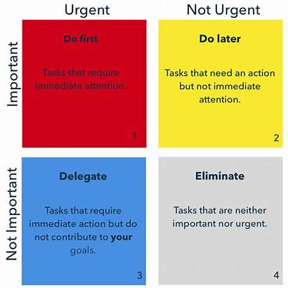 Urgent Important Matrix Axis Simple Management Decision
