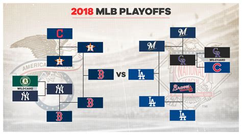 mlb playoffs bracket schedule start times tv