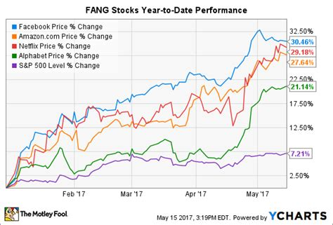 fang stocks  absolutely crushing    time