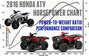 2016 Honda Atv Horsepower Tq Model Lineup Comparison