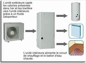 Pompe A Chaleur Eau Air : pompe a chaleur air eau ~ Farleysfitness.com Idées de Décoration