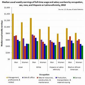 Earnings and employment by occupation, race, ethnicity ...
