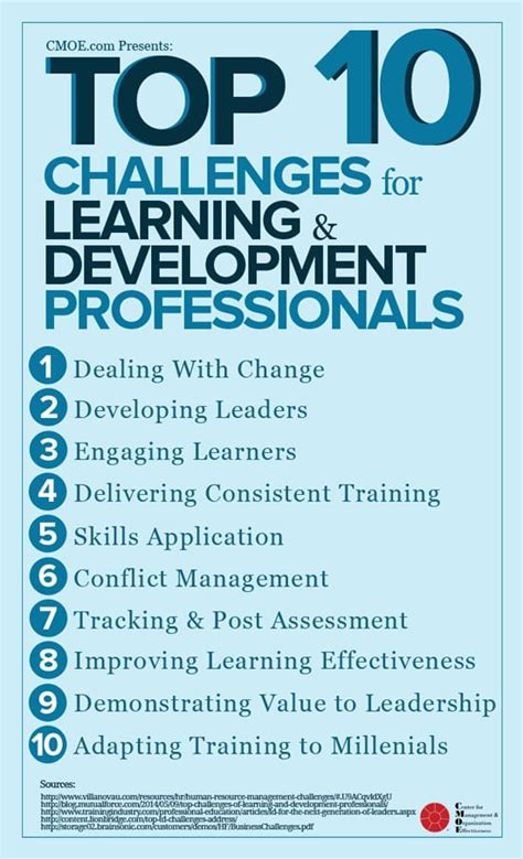 top  challenges faced  learning development pros