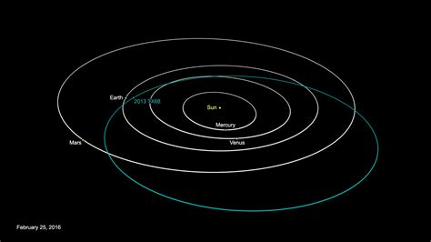 News | Small Asteroid to Pass Close to Earth March 8