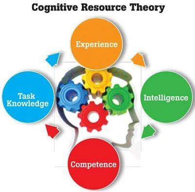 cognitive resource theory studiousguy