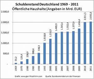 Entwicklung Hypothekenzinsen Deutschland : entwicklung schuldenstand deutschlands 1969 bis 2011 gier frisst hirn ~ Frokenaadalensverden.com Haus und Dekorationen