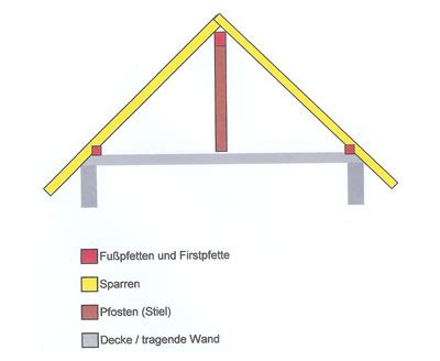 pfettendach fuer gauben und grosse dachflaechenfenster