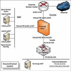 Council B U0026 39 S Current Email Network Diagram Fig  4  Council