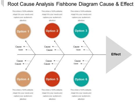 root  analysis fishbone diagram   effect
