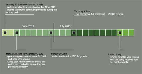 conceptdraw samples management timeline diagrams