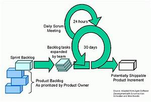 Scrum Framework - The Agile Methodologies