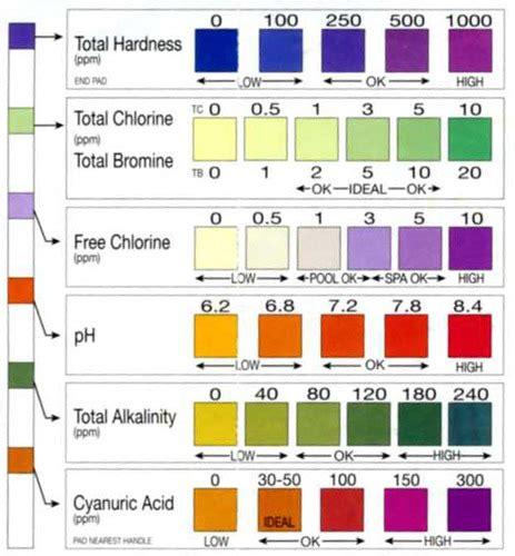 color chart  aquachek    pool test strips