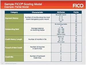 A Rare Glimpse Inside The Fico Credit Score Formula