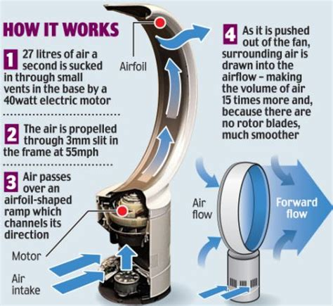 how does dyson fan cool dyson launches new 39 jet engine 39 bladeless fan as british