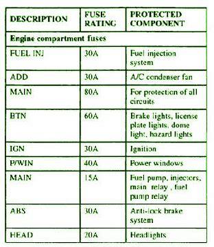 Kia Sportage Right Engine Fuse Box Diagram