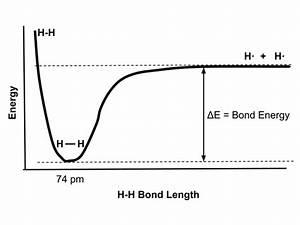 Bond Lengths And Dissociation Energies