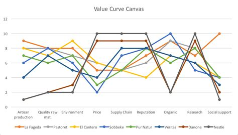 Value Curve Analysis Template by Curve Canvas Analysis La Fageda Company Management
