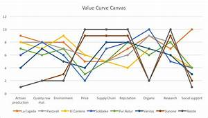 curve canvas analysis la fageda company management With value curve analysis template