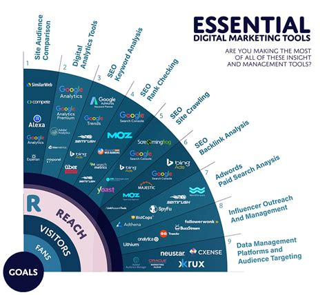 digital marketing tools 6 essential types of seo tools for 2018 smart insights
