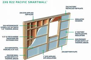 Pacific Smartwall U00ae - How It Works