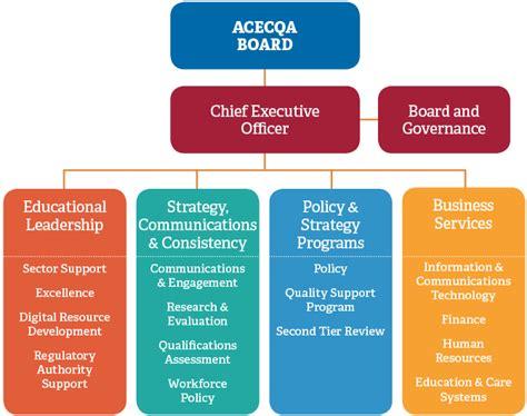 governance  operations acecqa