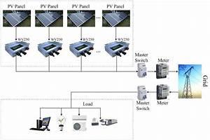 Solar Power System Micro Inverter Wv