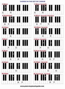 C M Piano : chords in the key of c minor cm ~ Yasmunasinghe.com Haus und Dekorationen