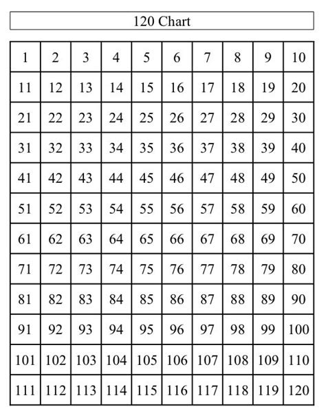 awesome number chart   blank  chart