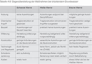 Wanne In Wanne Kosten : kellerbauen ~ Lizthompson.info Haus und Dekorationen