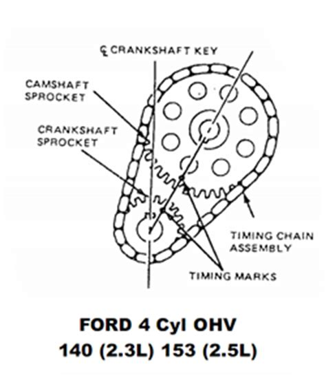 solved timing marks for a 1998 ford zx2 2 0l dohc fixya