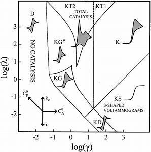 Qualitative Extension Of The Ec U2032 Zone Diagram To A