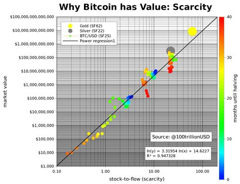 As institutions move from thinking it is crazy to imagine a new currency to recognizing bitcoin has been one of the top stories of 2021 everyone and their grandma is talking about btc this year. New Prediction Model Puts Bitcoin Price At $55,000 After ...